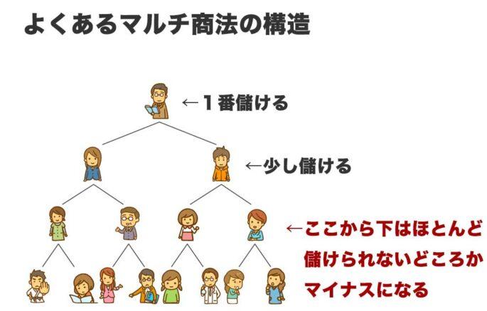 マルチのピラミッド型組織