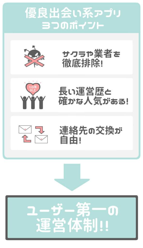 優良出会い系アプリ3つのポイント