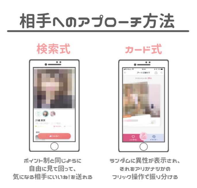 定額制アプリのアプローチ方法